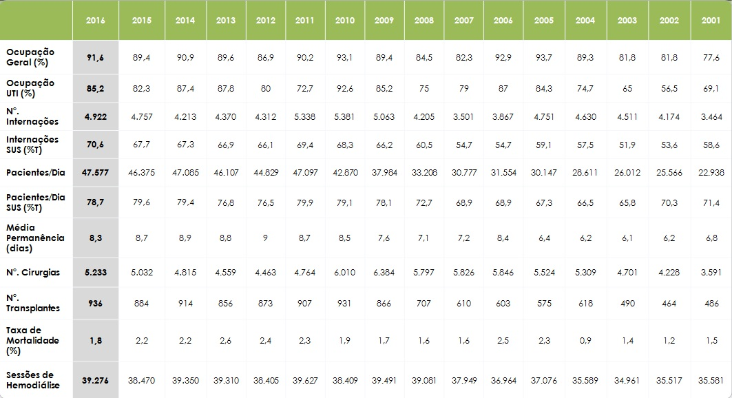 EVOLUÇÃO DOS INDICADORES DAS ATIVIDADES ASSISTENCIAIS ENTRE 2001 E 2016